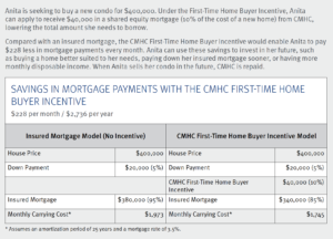CMHC First-Time Homebuyer Incentive Example